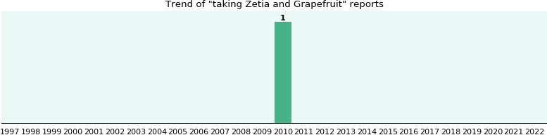 Zetia and Grapefruit drug interactions.