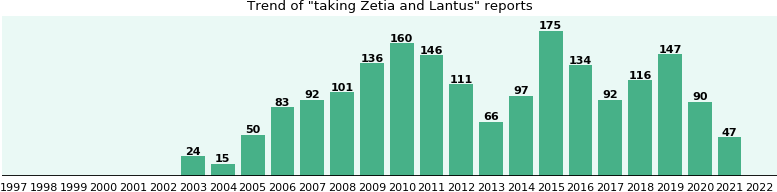 Zetia and Lantus drug interactions.