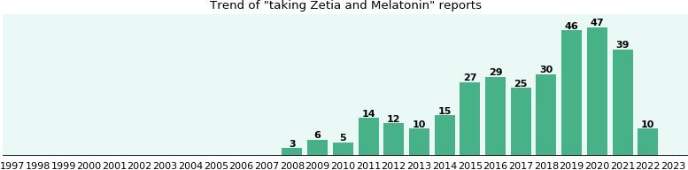 Zetia And Melatonin Drug Interactions Ehealthme