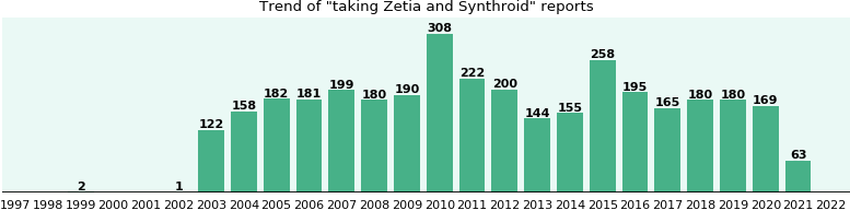 Zetia and Synthroid drug interactions.