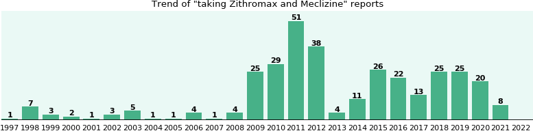 Zithromax and Meclizine drug interactions.