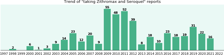 Zithromax and Seroquel drug interactions.