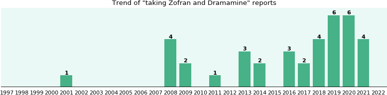 Zofran and Dramamine drug interactions.