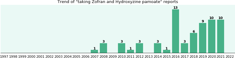 Zofran and Hydroxyzine pamoate drug interactions.