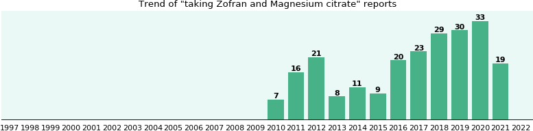 Zofran and Magnesium citrate drug interactions.