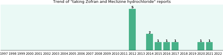 Zofran and Meclizine hydrochloride drug interactions.