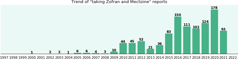 Zofran and Meclizine drug interactions.