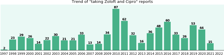 Zoloft and Cipro drug interactions.