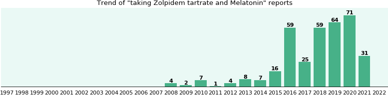 Zolpidem tartrate and Melatonin drug interactions.