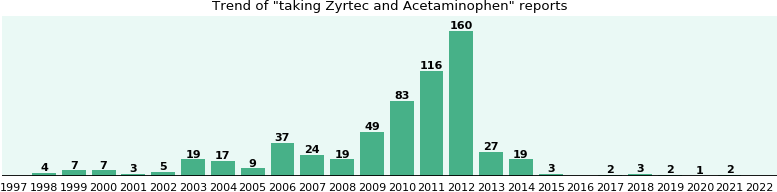 Zyrtec and Acetaminophen drug interactions.