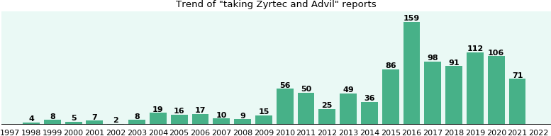 Zyrtec and Advil drug interactions.