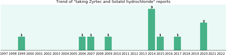 zyrtec and sotalol hydrochloride drug interactions - from fda, Skeleton