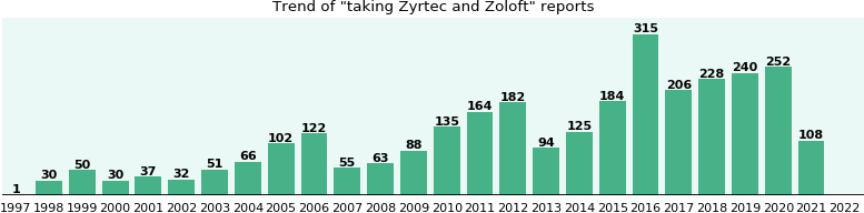 Zyrtec and Zoloft drug interactions.