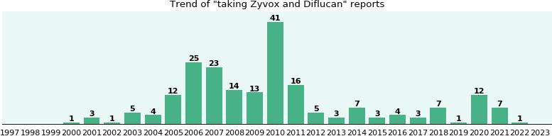 zovirax pills price