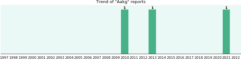 Aakg: 2 reports from FDA and social media.