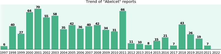 Abelcet: 716 reports from FDA and social media.