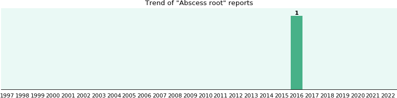 Abscess root: 1 reports from FDA and social media.