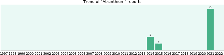 Absinthium: 3 reports from FDA and social media.