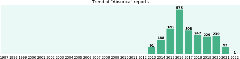 Absorica: 1,224 reports from FDA and social media.