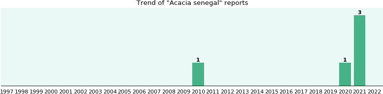 Acacia senegal: 1 reports from FDA and social media.