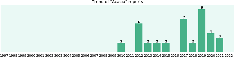 Acacia: 14 reports from FDA and social media.