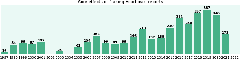 Acarbose side effects.