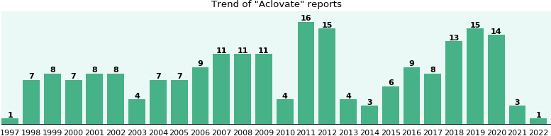 Aclovate: 158 reports from FDA and social media.