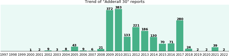 Adderall 30: 1,845 reports from FDA and social media.