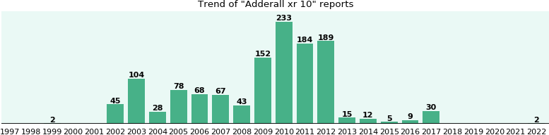 Adderall xr 10: 1,258 reports from FDA and social media.