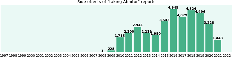 Common Afinitor Side Effects A Study From Fda Data
