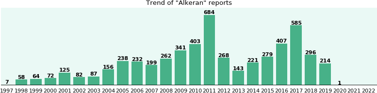 Alkeran: 4,528 reports from FDA and social media.
