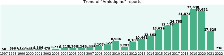 Amlodipine: 158,215 reports from FDA and social media.
