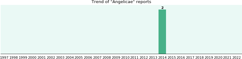 Angelicae: 2 reports from FDA and social media.