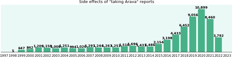 Arava Side Effects Stomach