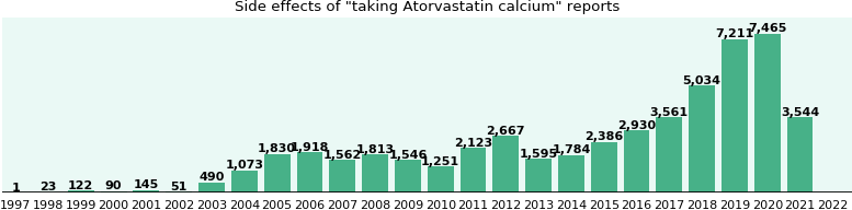 Atorvastatin calcium side effects.