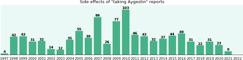Aygestin side effects.