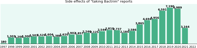 Bactrim side effects.