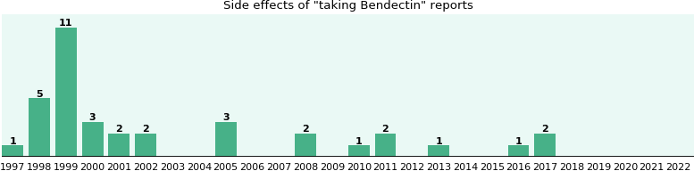 Bendectin side effects.