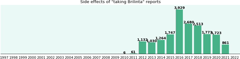 Common Brilinta Side Effects A Study From Fda Data