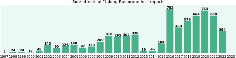 Buy Cheap Buspirone