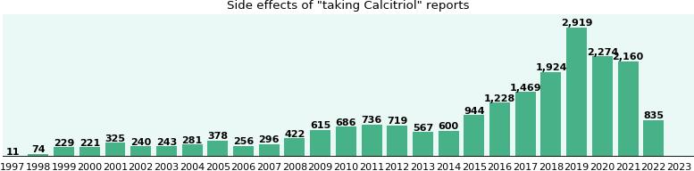 Calcitriol - FDA prescribing information, side effects and ...