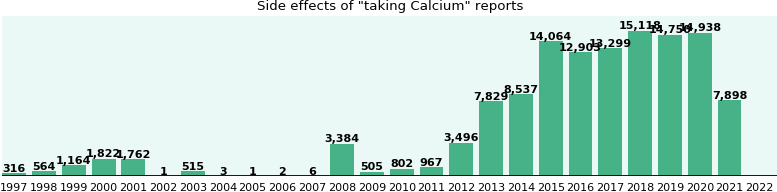 Calcium side effects by duration, gender and age - eHealthMe