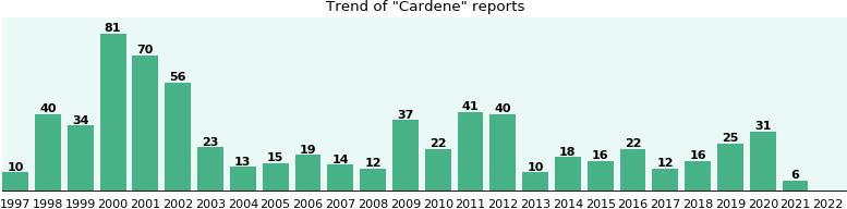 Cardene: 620 reports from FDA and social media.