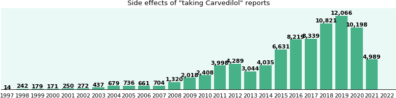 Carvedilol - Wikipedia