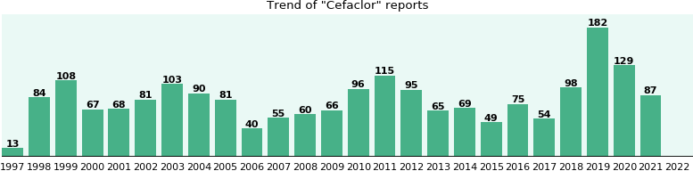 Cefaclor Side Effects