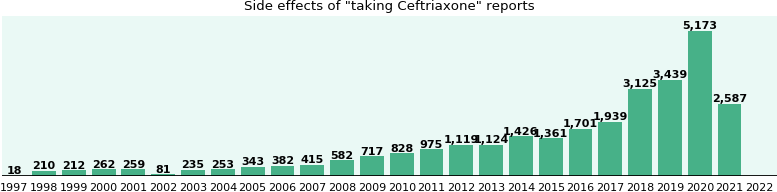 Ceftriaxone for Injection, USP - Food and Drug Administration