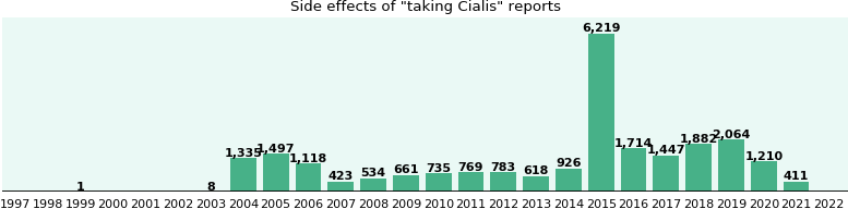 Cialis side effects muscle pain