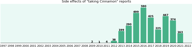 Cinnamon side effects - from FDA reports - eHealthMe