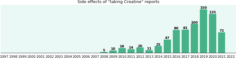 Creatine side effects.