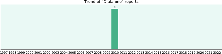 D-alanine: 1 reports from FDA and social media.